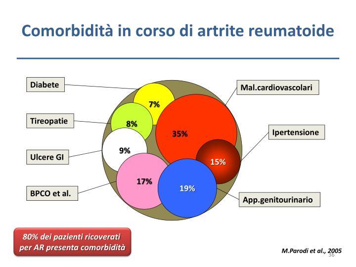Comorbidità in corso di artrite reumatoide