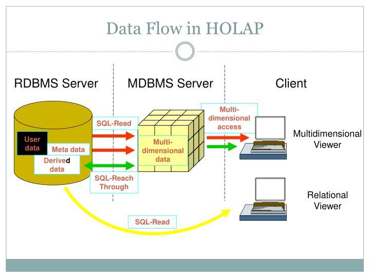 RDBMS Server