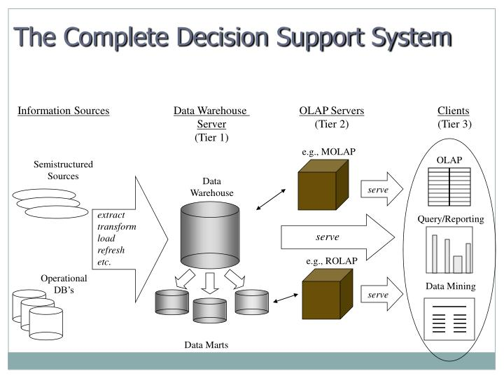 The Complete Decision Support System