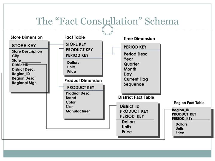 """The """"Fact Constellation"""" Schema"""