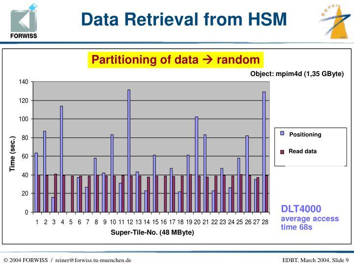 Data Retrieval from HSM