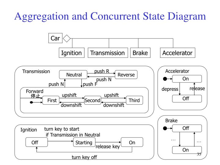 Aggregation and Concurrent State Diagram