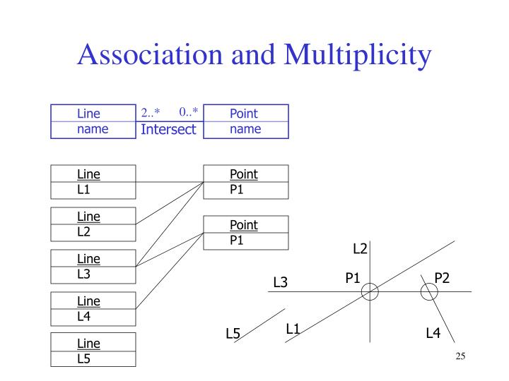 Association and Multiplicity