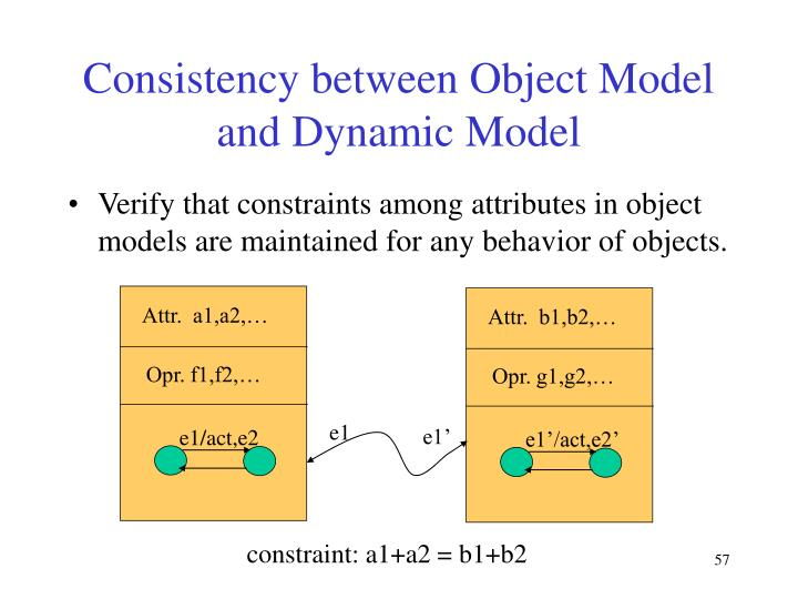 Consistency between Object Model and Dynamic Model