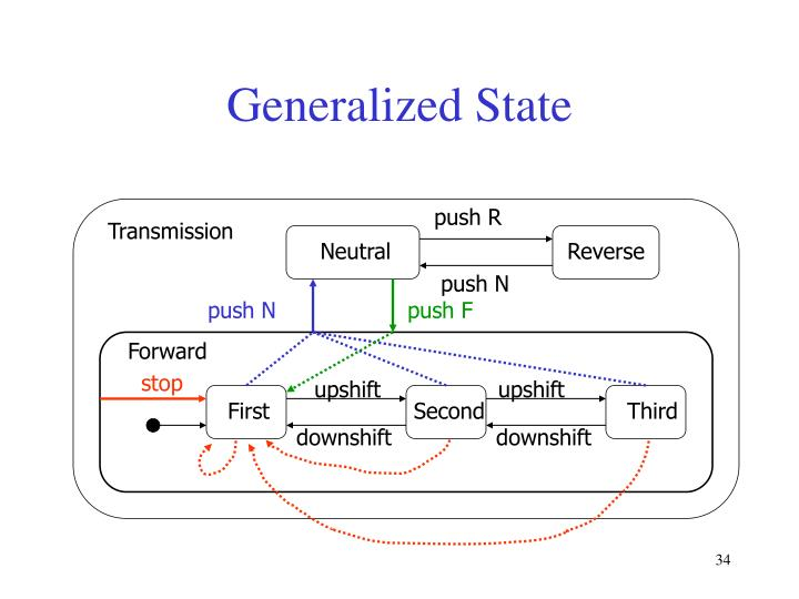 Generalized State