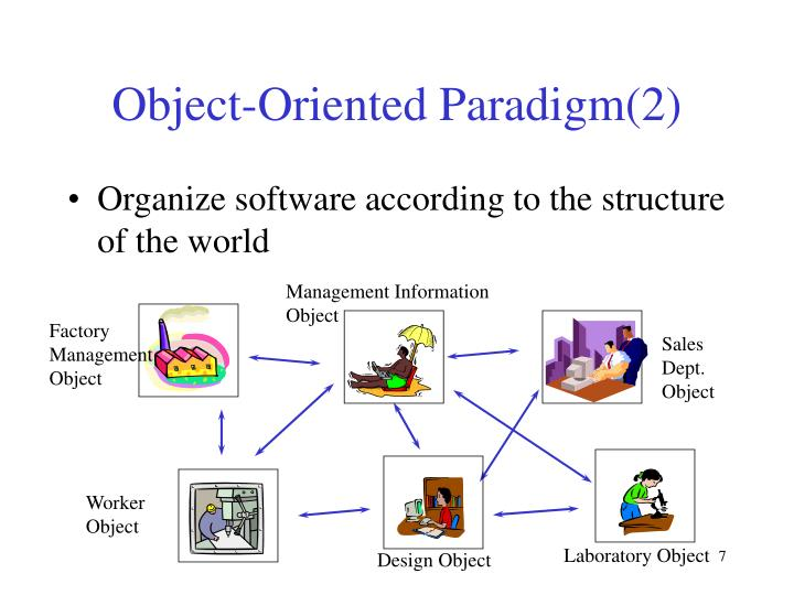 Object-Oriented Paradigm(2)
