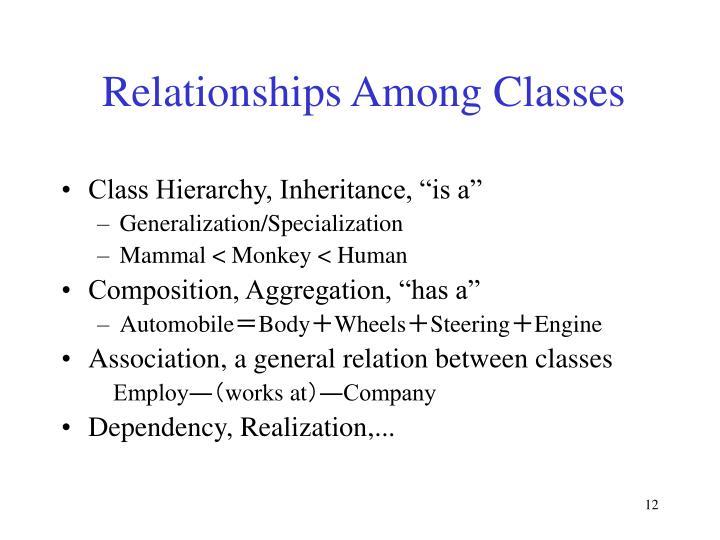 Relationships Among Classes