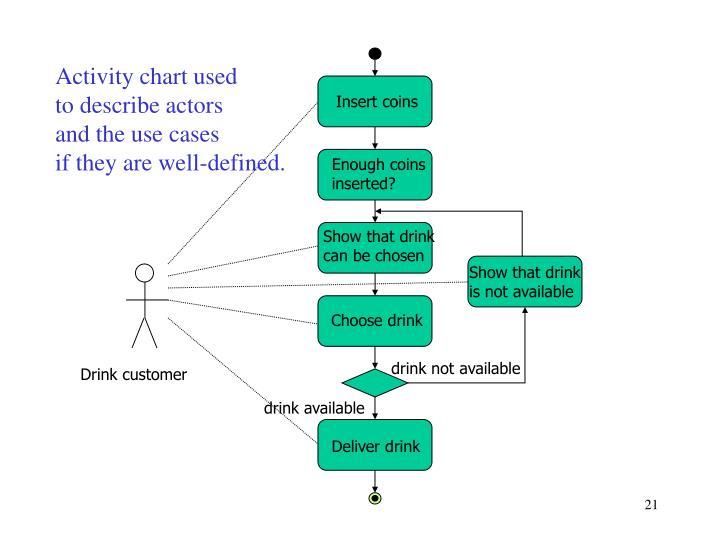 Activity chart used
