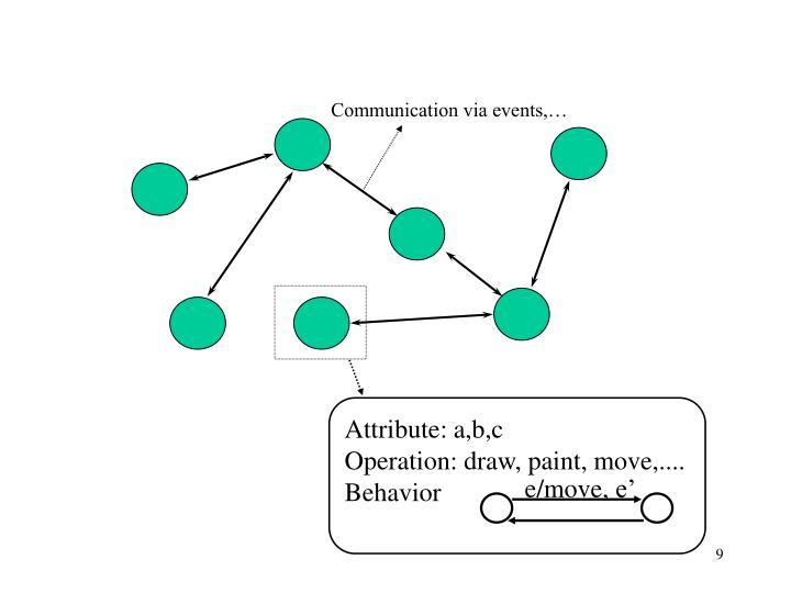Communication via events,…