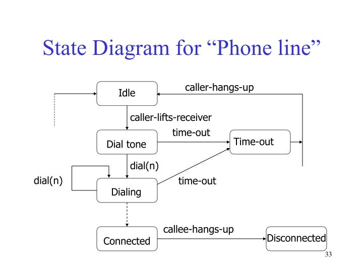 """State Diagram for """"Phone line"""""""