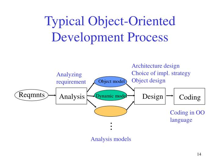 Typical Object-Oriented Development Process