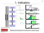 1 indicators