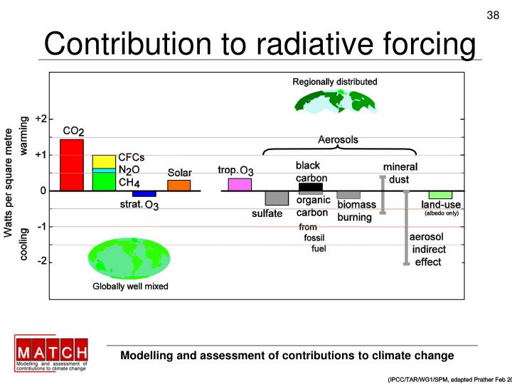 Contribution to radiative forcing