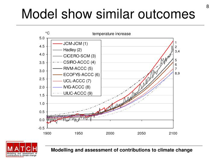 Model show similar outcomes
