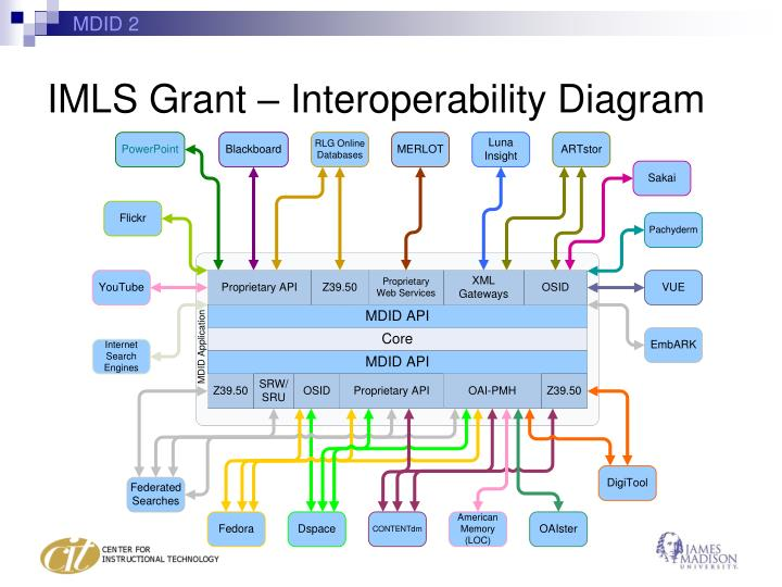 IMLS Grant – Interoperability Diagram