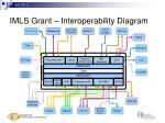 imls grant interoperability diagram