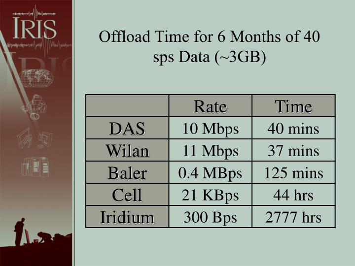 Offload Time for 6 Months of 40 sps Data (~3GB)