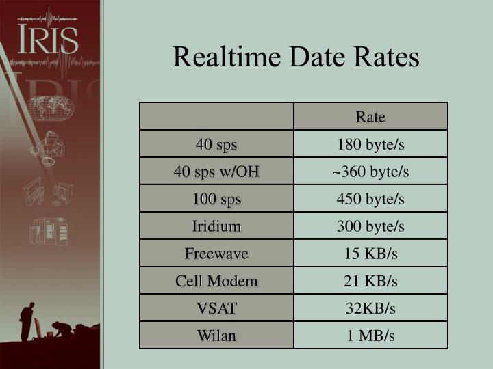 Realtime Date Rates