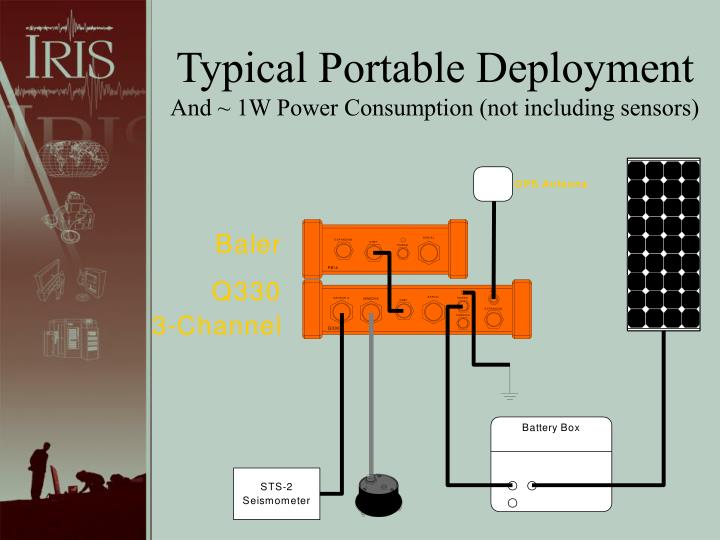 Typical Portable Deployment