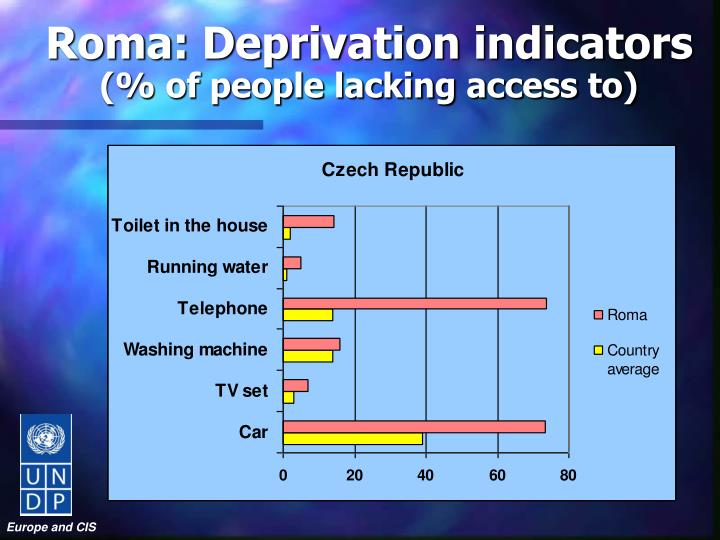 Roma: Deprivation indicators