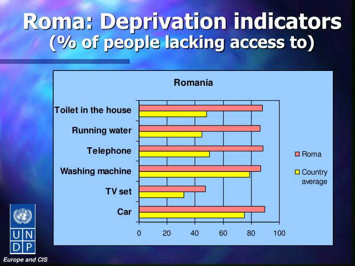 Roma: Deprivation indicators