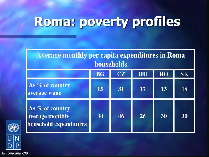 Roma: poverty profiles