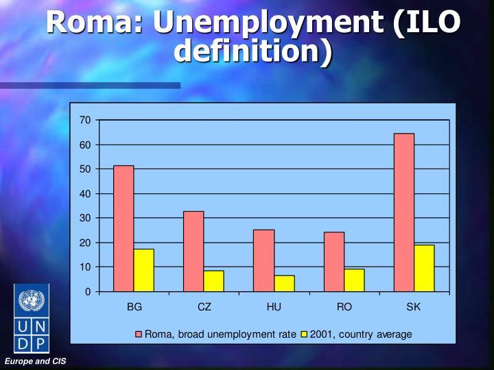 Roma: Unemployment (ILO definition)