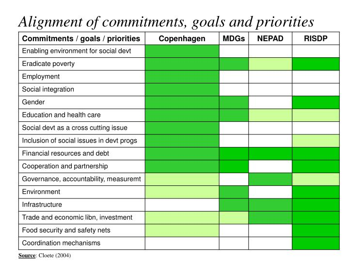 Alignment of commitments, goals and priorities