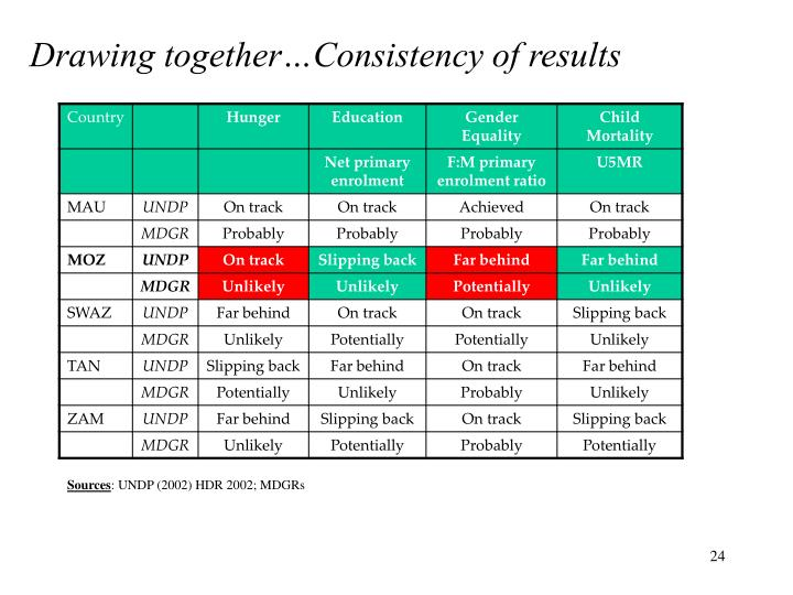 Drawing together…Consistency of results