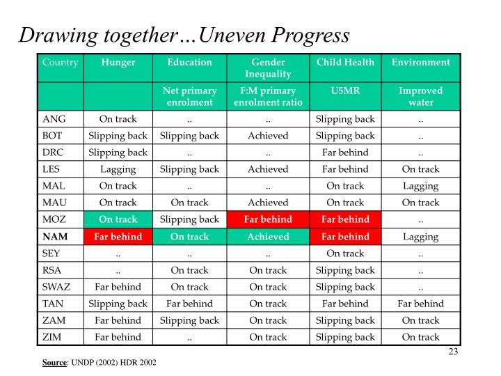 Drawing together…Uneven Progress