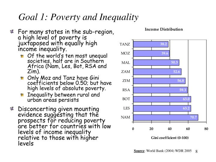 Goal 1: Poverty and Inequality