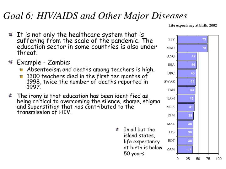 Goal 6: HIV/AIDS and Other Major Diseases