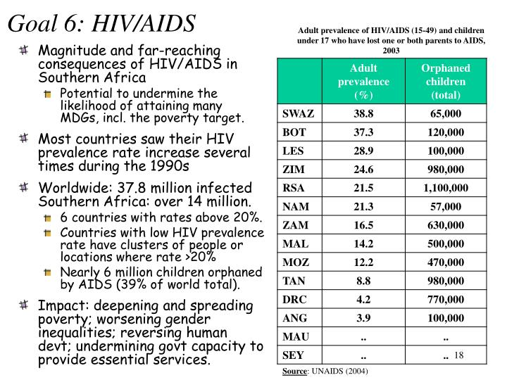 Adult prevalence of HIV/AIDS (15-49) and children under 17 who have lost one or both parents to AIDS, 2003