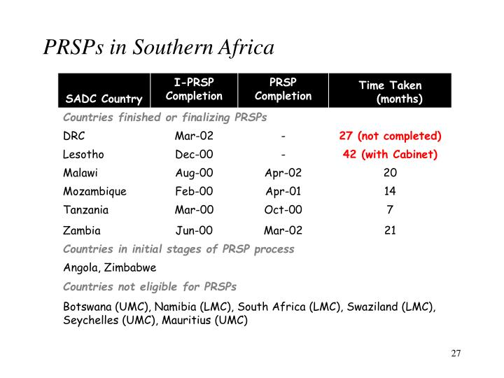 PRSPs in Southern Africa