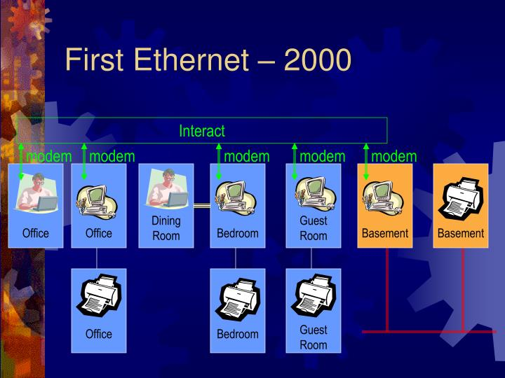 First Ethernet – 2000