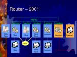 router 2001