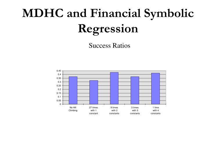 MDHC and Financial Symbolic Regression