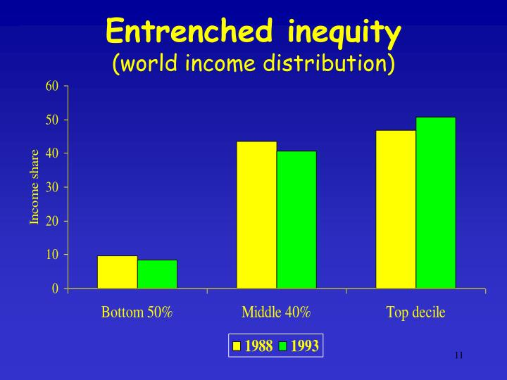 Entrenched inequity
