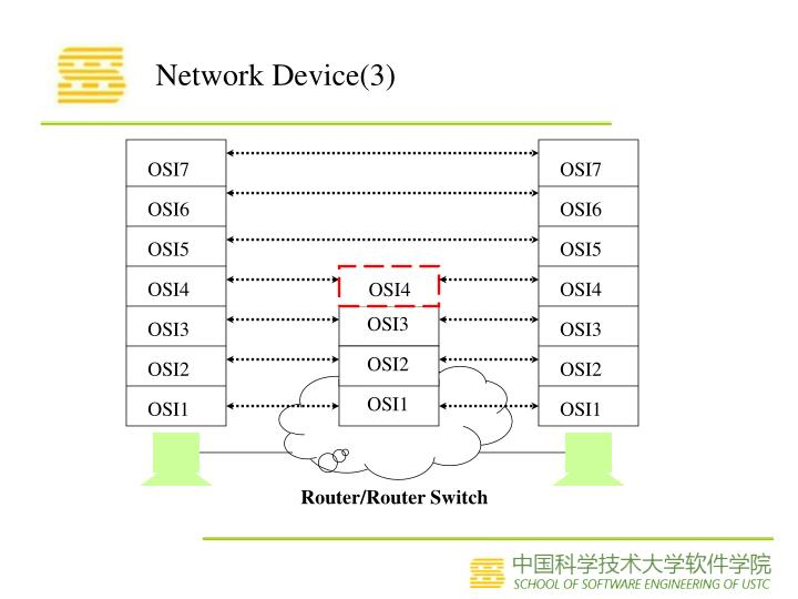 Network Device(3)