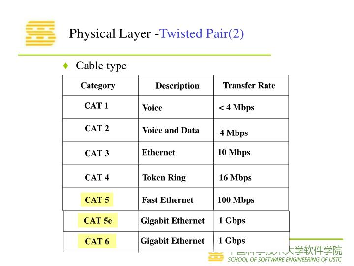 Physical Layer -