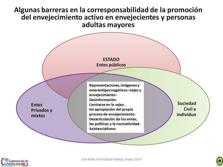Algunas barreras en la corresponsabilidad de la promoción del envejecimiento activo en envejecientes y personas adultas mayores