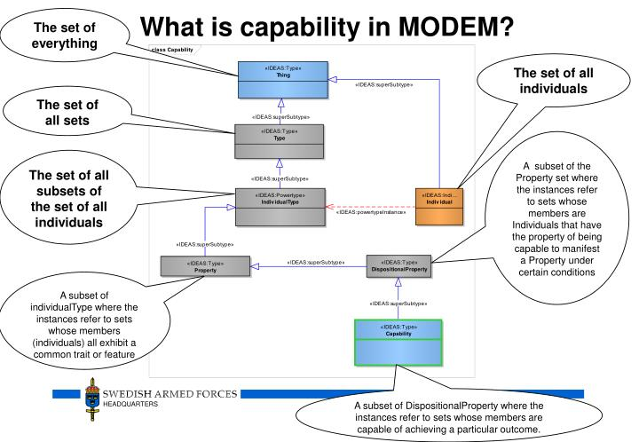 What is capability in MODEM?