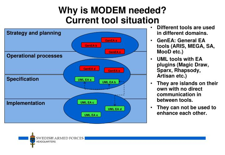 Why is MODEM needed?