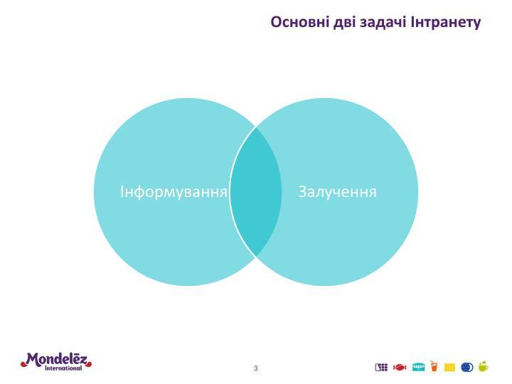 Основні дві задачі Інтранету