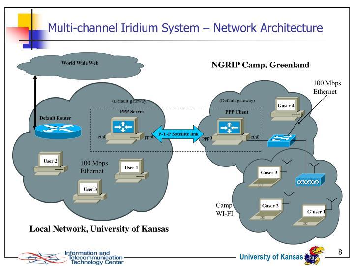 Multi-channel Iridium System – Network Architecture