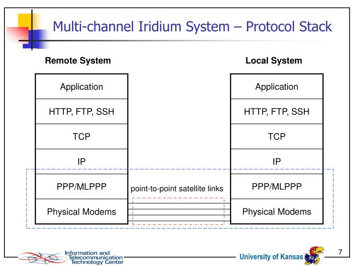 Multi-channel Iridium System – Protocol Stack