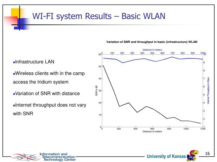 WI-FI system Results – Basic WLAN