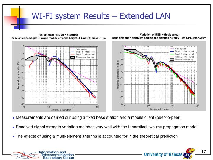 WI-FI system Results – Extended LAN