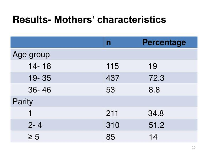 Results- Mothers' characteristics