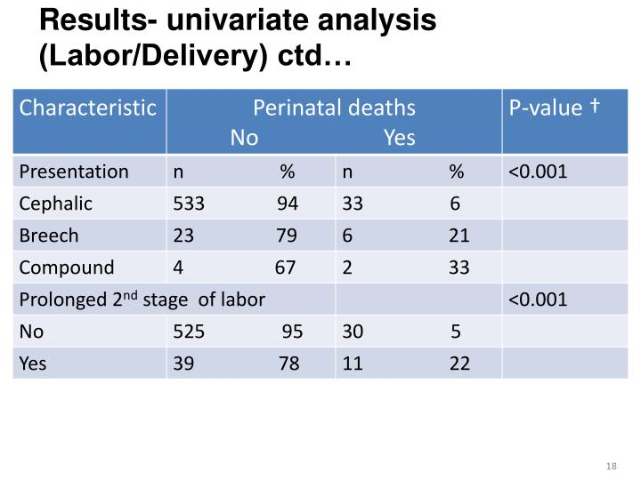 Results- univariate analysis (Labor/Delivery) ctd…